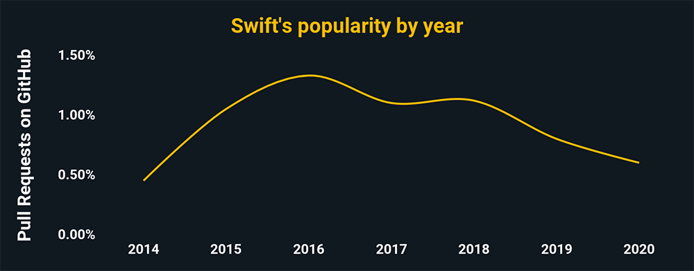 Swift's popularity by year according to pull request percentages on GitHub. Swift is trending downward, and has around .6% of all GitHub pulls.