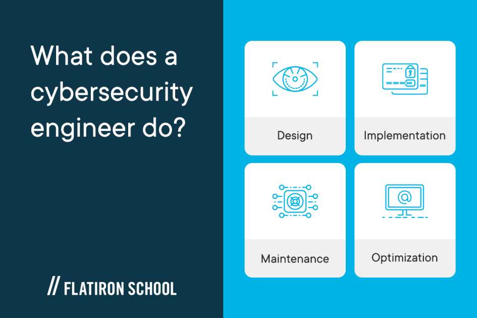 What does a cybersecurity engineer do? design, implementation, maintenance, optimization