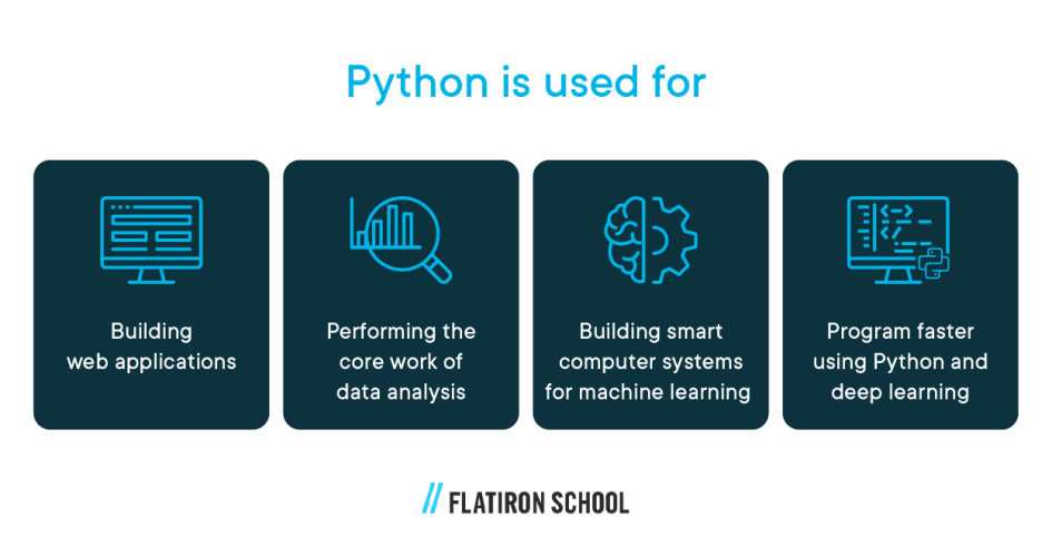what is python used for? building web applications, performing the core work of data analysis, building smart computer systems for machine learning, program faster using Python and deep learning