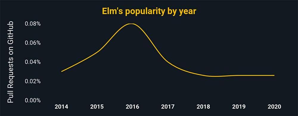 Elm's popularity by year according to pull request percentages on GitHub. Elm is trending downward, and has around .03% of all GitHub pulls.