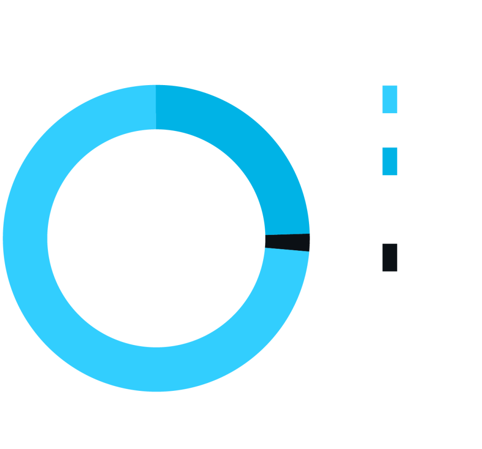 Job structure. All programs: 73% full-time salary, 25% full-time contract or freelance, 2% part-time.