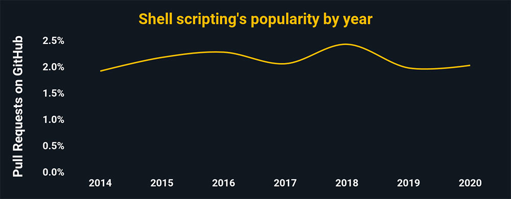 Shell scripting's popularity by year. Its trend is level. In 2020, shell scripting accounted for ~2% of all pull requests on GitHub.