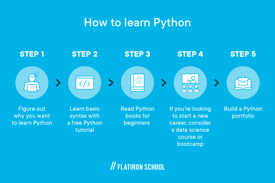 1. figure out why you want to learn Python 2. learn basic syntax with a free Python tutorial 3. read Python books for beginners 4. consider a data science course or bootcamp 5. build a Python portfolio