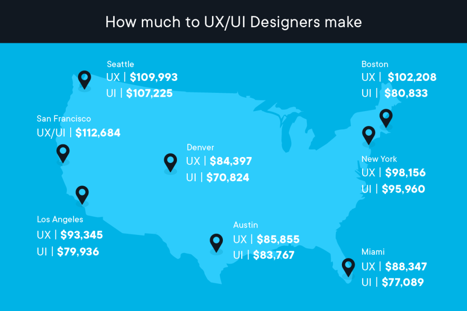 How much UX/UI designers make
