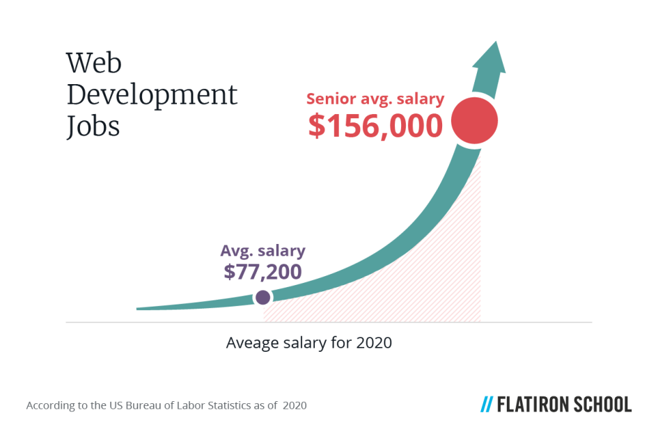As of 2020, web developers earn a median salary of $77,200 per year, whereas senior web developers can earn up to $156k each year.