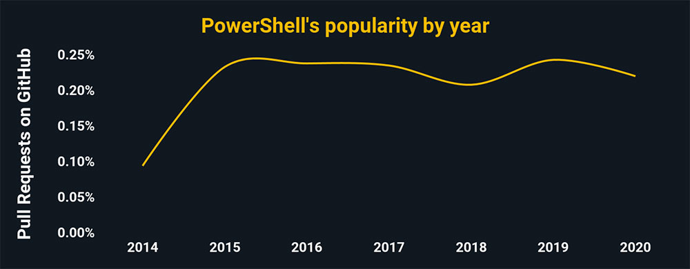 PowerShell's popularity by year. PowerShell is trending downward. It was used in ~.2% of all GitHub pull requests in 2020.