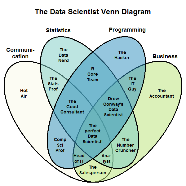 Blog post image: Data_scientist_Venn_diagram.png