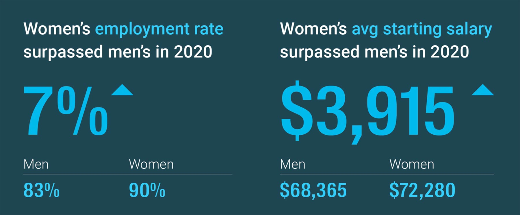 Women's employment rate surpassed men's in 2020 — 90% to 83%. Women's average starting salary surpassed men's in 2020 — $72,290 to $68,365.