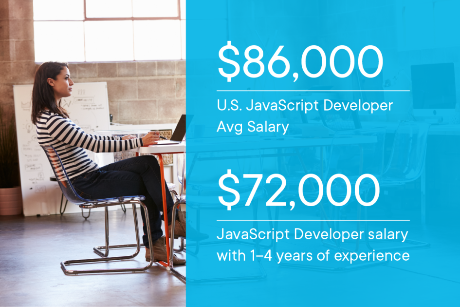 someone working in a tech office with these stats overlaid: 1–4 years of experience, $86,000 in the United States. $72,000 per year