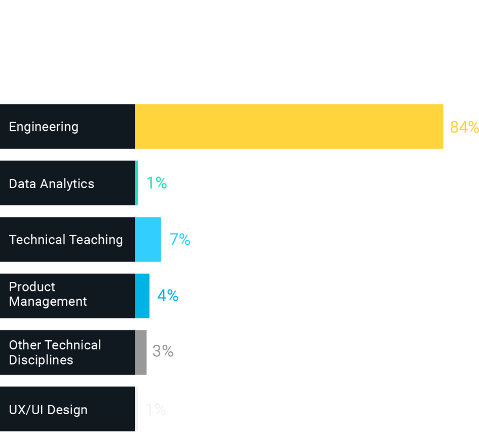 Job functions for Software Engineering grads: 84% engineering, 1% data analytics, 7% technical teaching, 4% product management, 3% other tech disciplines, 1% UX/UI design