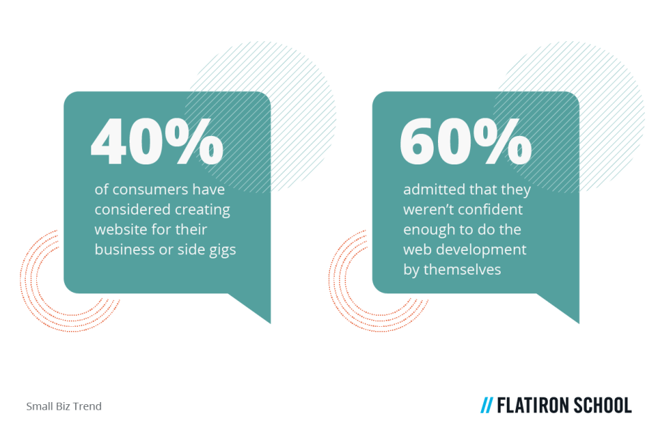 40% of consumers have considered creating a website for their business or side gigs, whereas 64% admitted that they weren't confident enough to do the web development by themselves (Small Biz Trend).