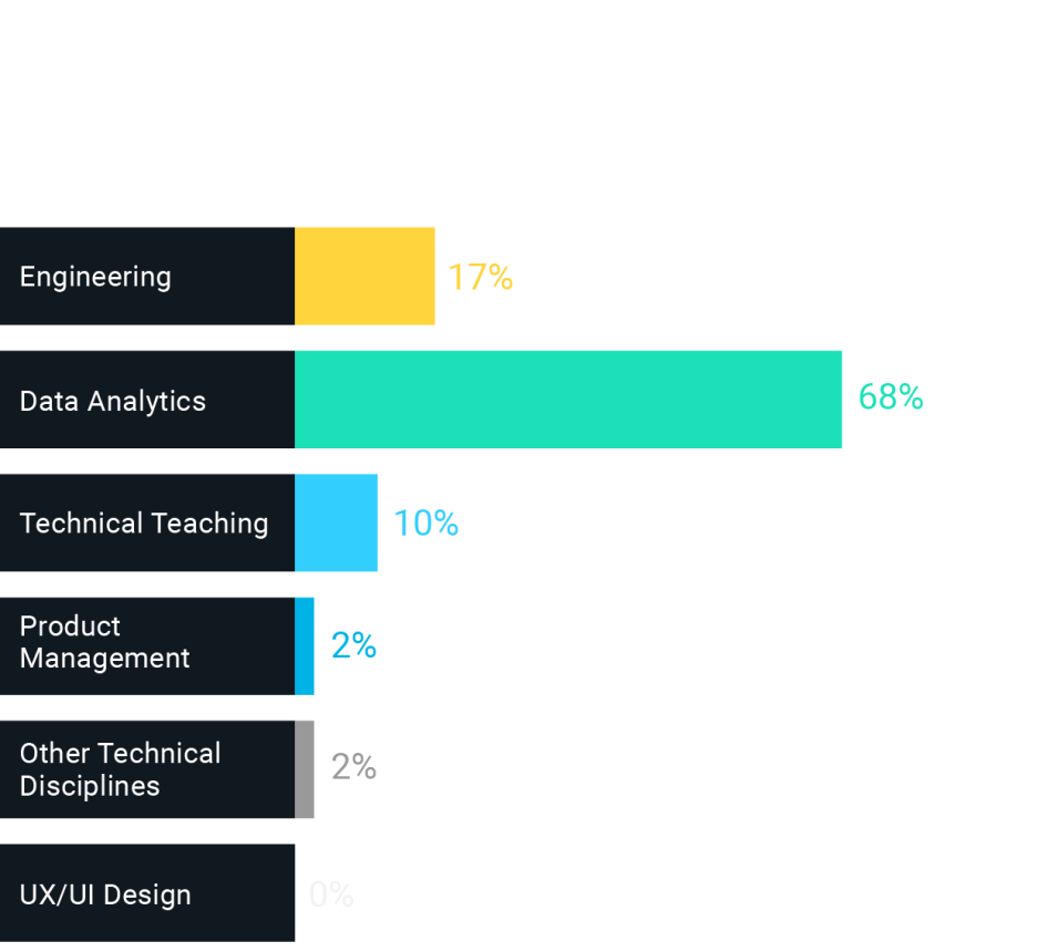 Job functions for Data Science grads: 17% engineering, 68% data analytics, 10% technical teaching, 2% product management, 2% other tech disciplines, 0% UX/UI design