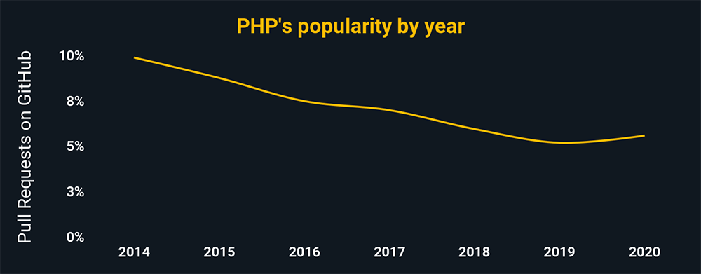 PHP's popularity by year according to pull request percentages on GitHub. PHP is trending downward, and has around 6% of all GitHub pulls.