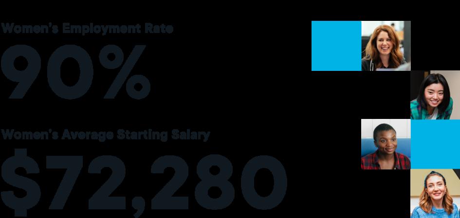Women's employment rate at Flatiron School is 90%. Their average starting salaries are $72,280.