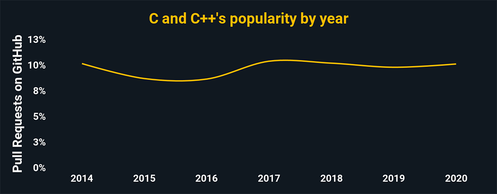C and C++'s popularity by year according to pull request percentages on GitHub. C and C++ are trending even, and have around 10% of all GitHub pulls.