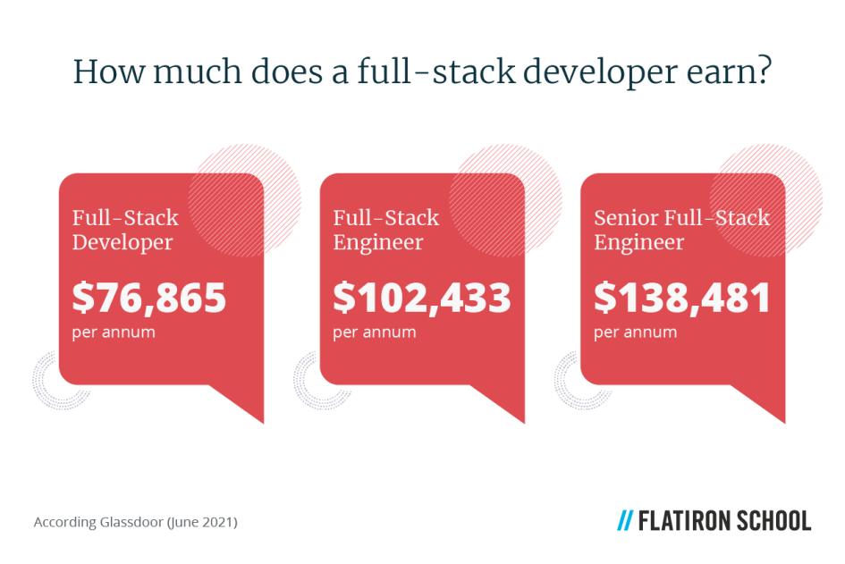 full-stack web developer salaries