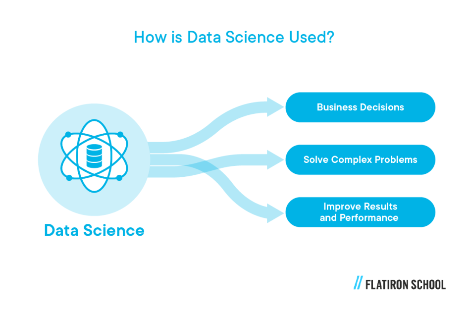 How is data science used? It's used to make business decisions, solve complex problems, improve results and performance.