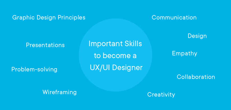 UX skills: graphic design principles, presentations, problem-solving, wireframing, communication, design, empathy, collaboration, creativity
