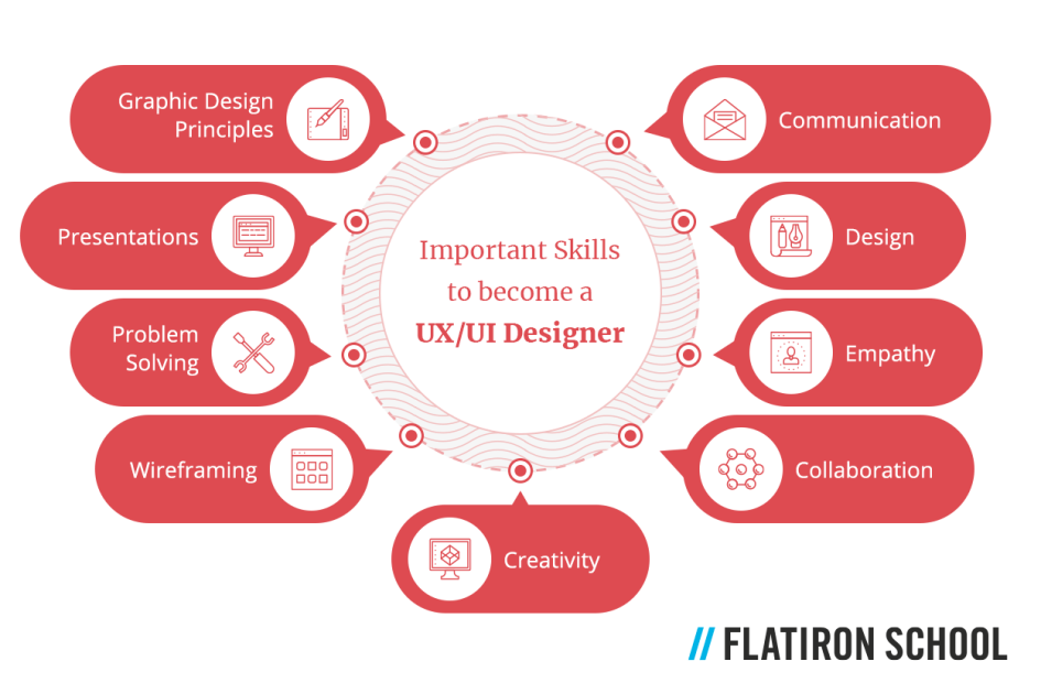 Important skills to become a UX/UI designer: Communication & collaboration Problem-solving Empathy for how someone will use your digital product Creativity Familiarity with graphic design principles Wireframing Design