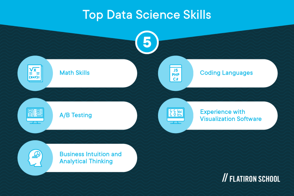 Top data science skills: math skills, a/b testing, business intuition and analytical thinking, coding languages, experience with visualization software