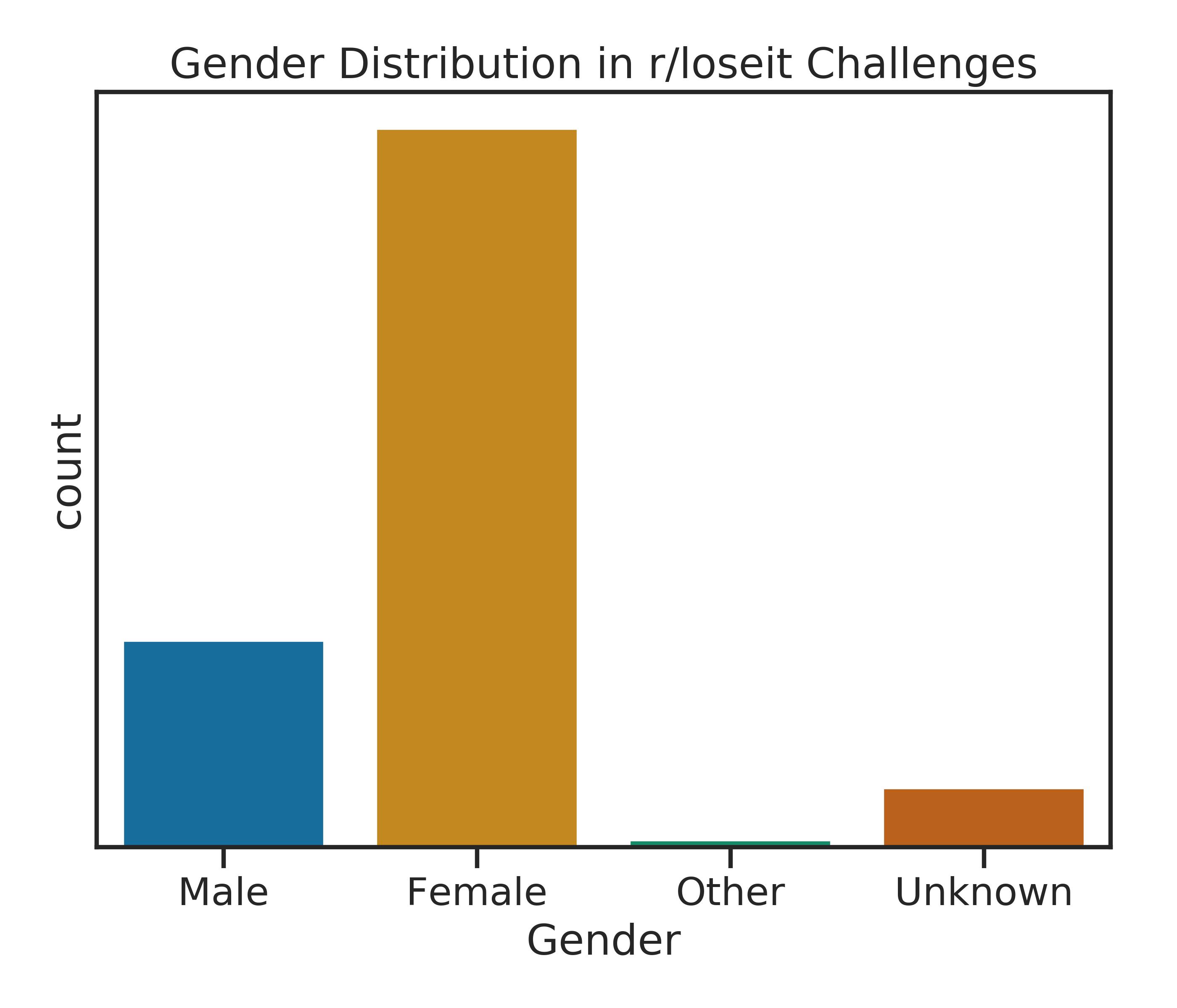 gender bar chart