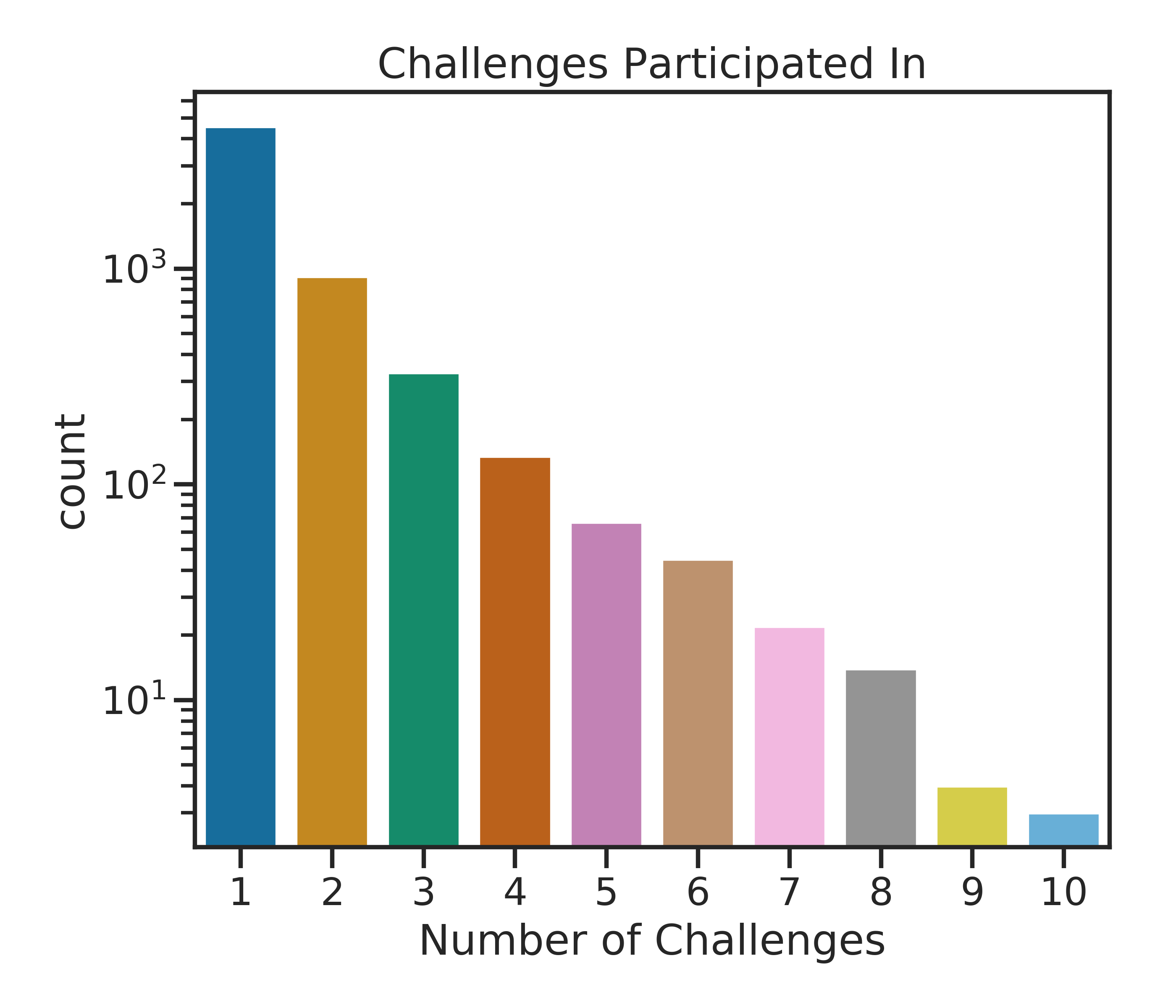challenges partipicated in