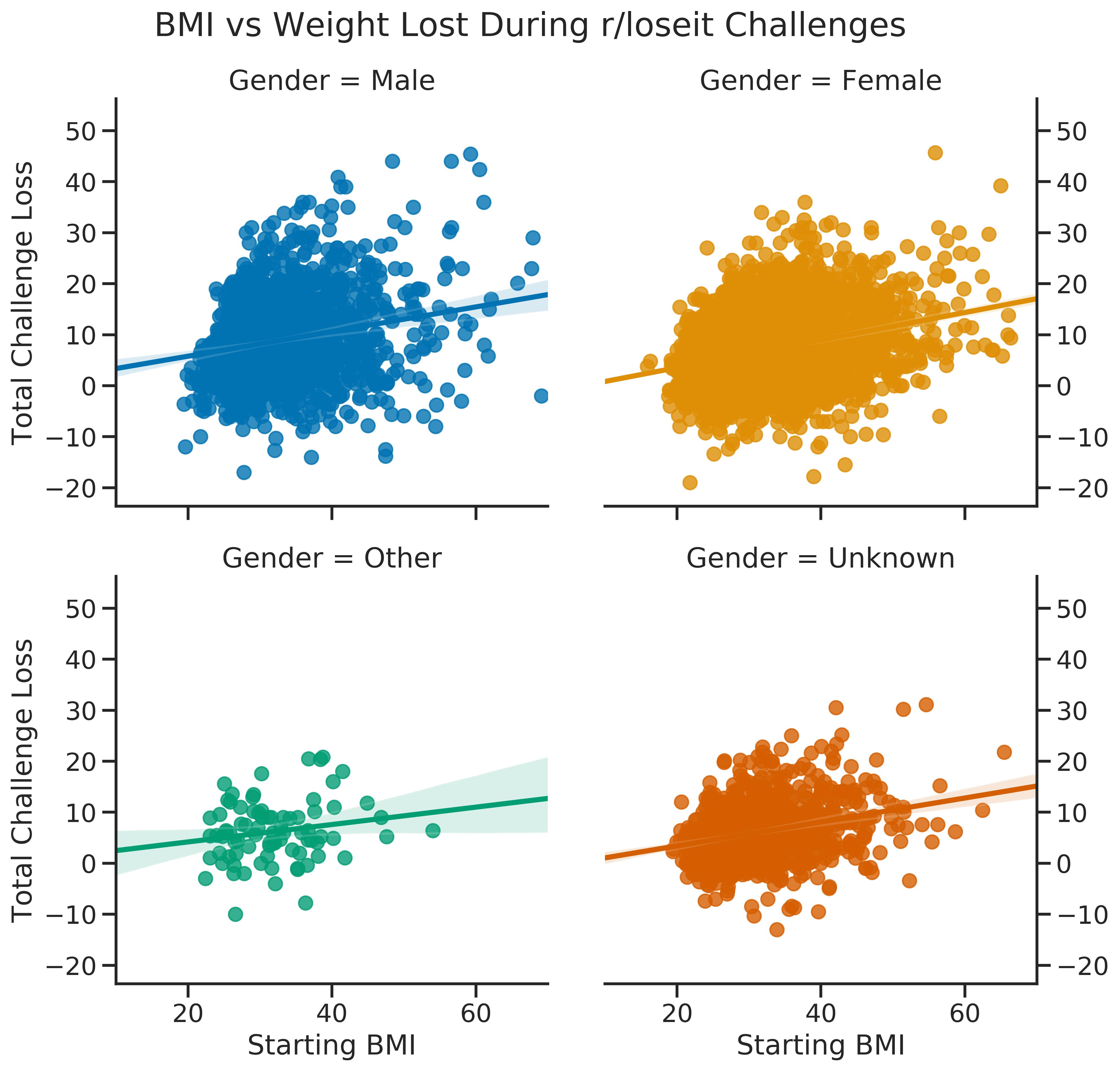 scatter gender weight loss v bmi