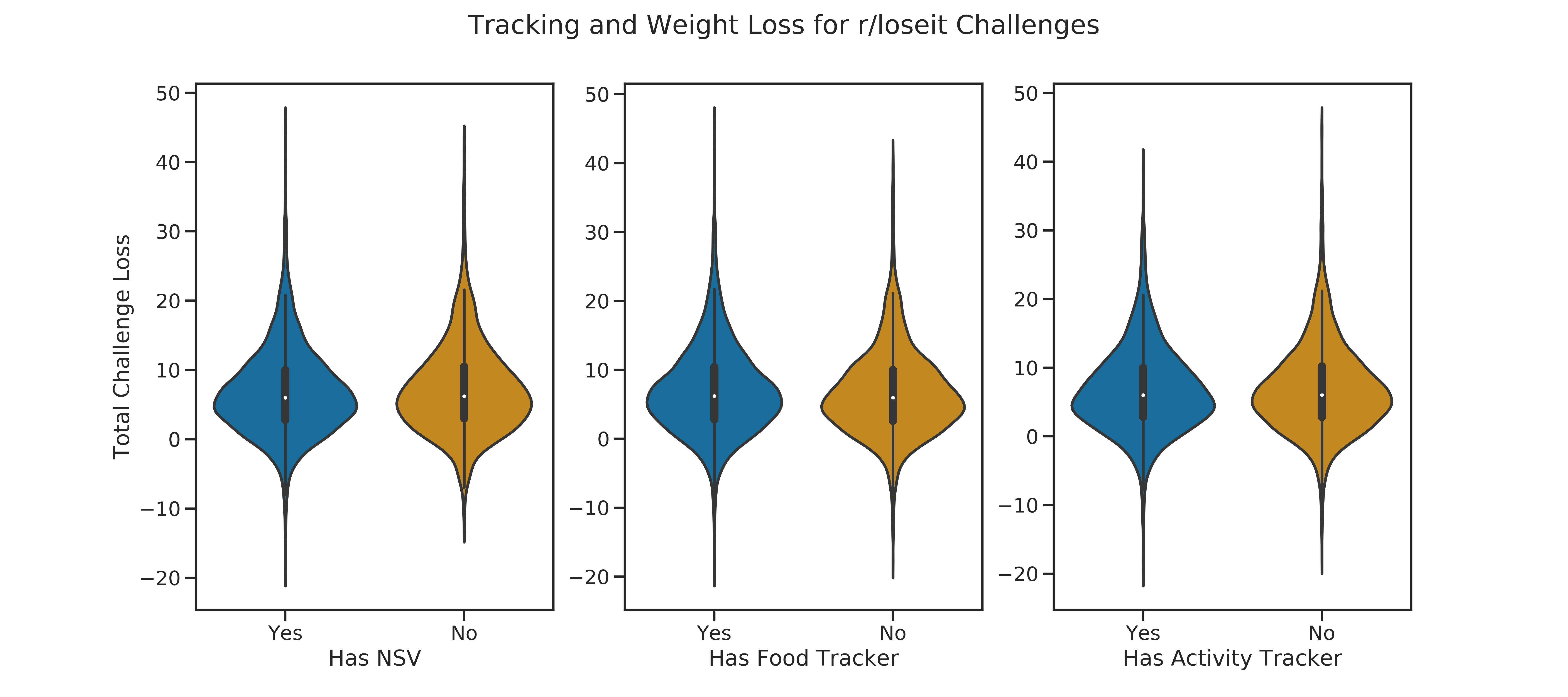 violin weight loss nsv