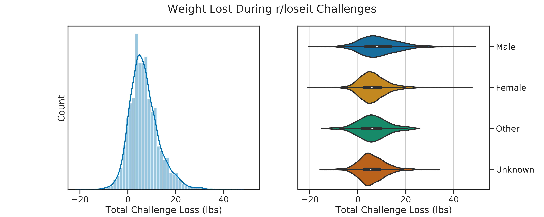 violin gender weight loss