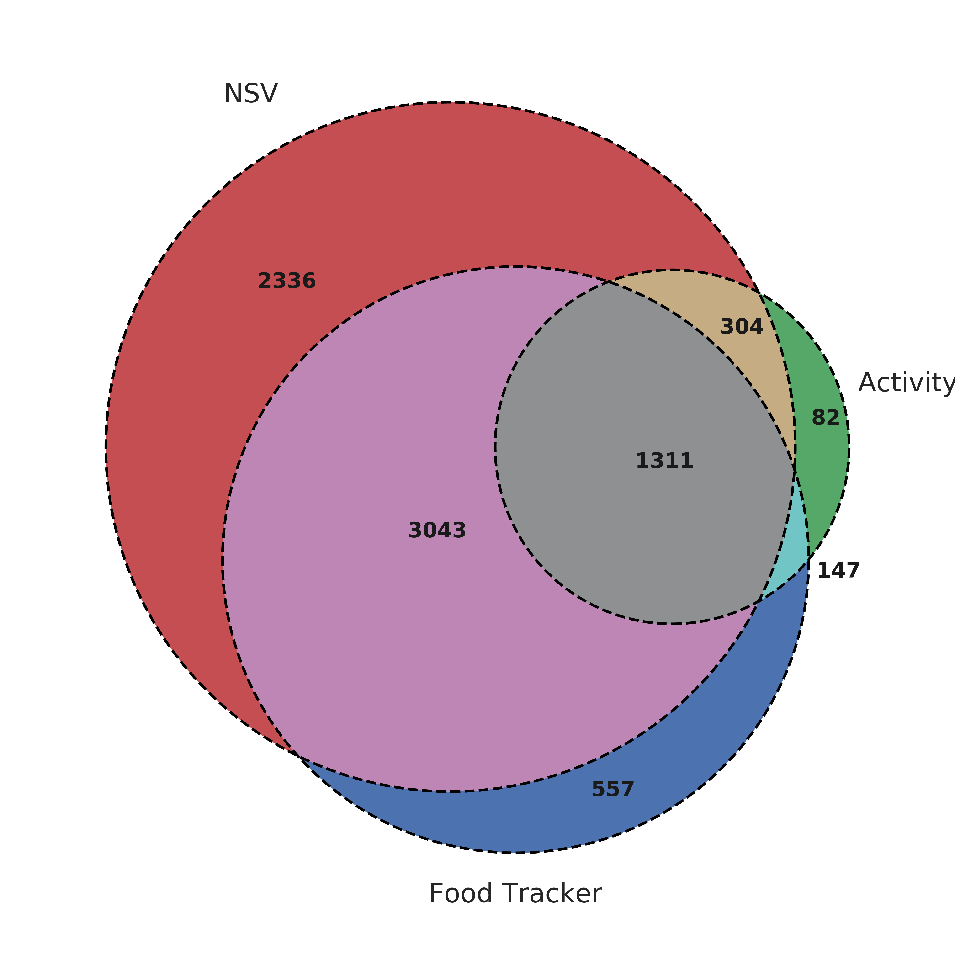 nsv activity food tracker venn diagram