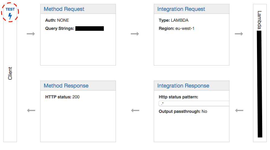 kreuzwerker Paid-by-Request Content Delivery with AWS
