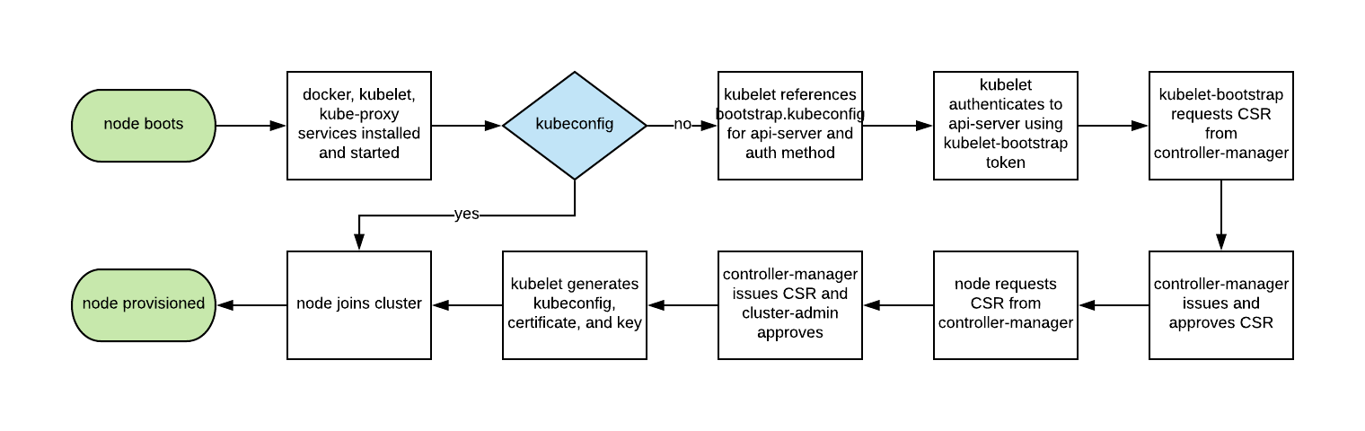 Managed Kubernetes Blog - bootstrap process workflow
