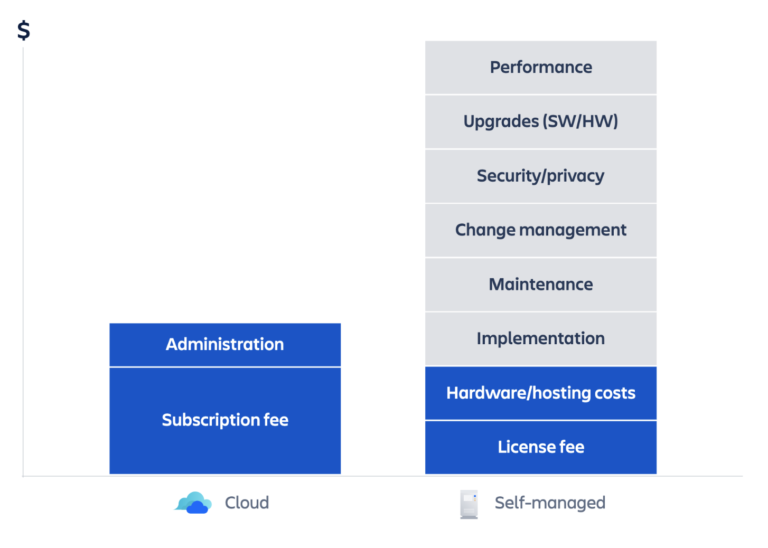 "TCO Atlassian Cloud Image, Blog post: :""Atlassian Cloud is not for us"" - Or is it?"