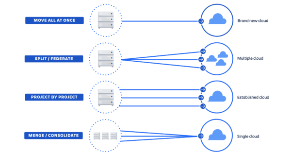 "Migration Paths Image, Blog post: :""Atlassian Cloud is not for us"" - Or is it?"