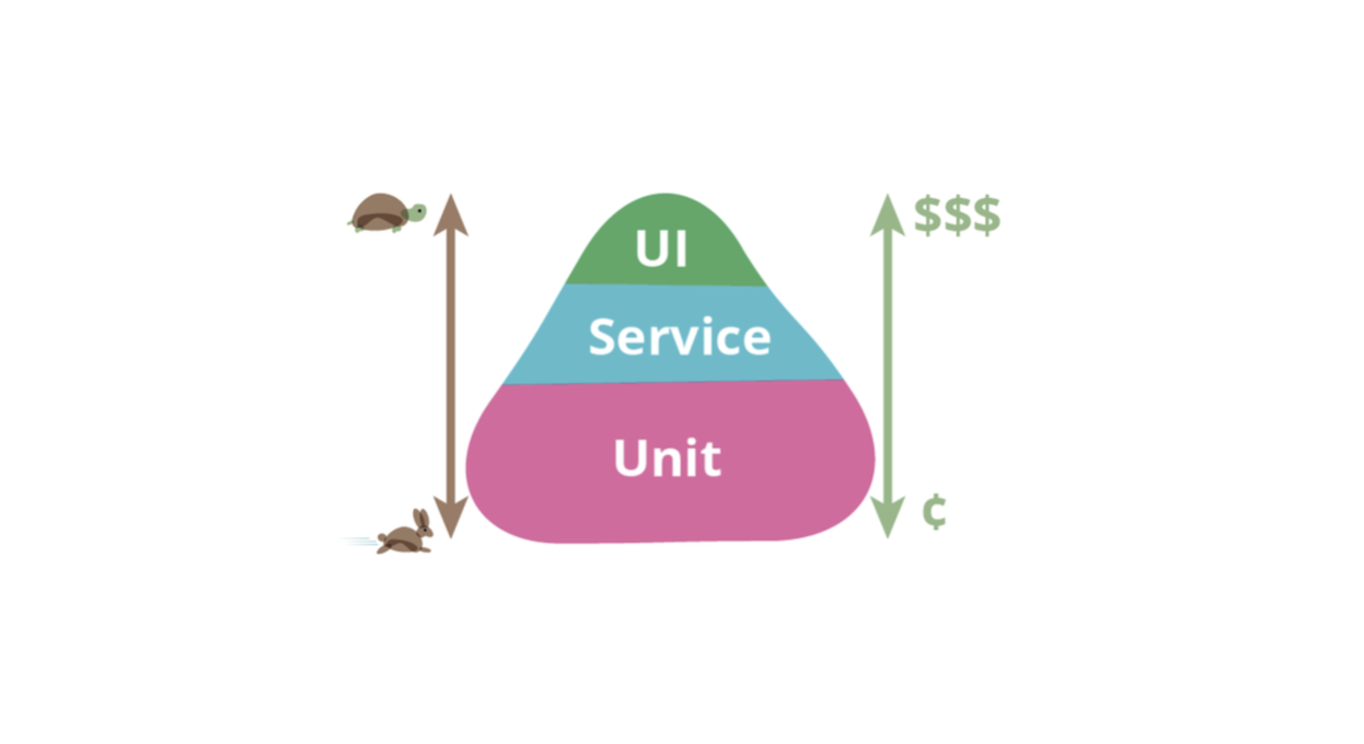 Unit vs. integration testing Blog Post Image 1, UI Service Unit