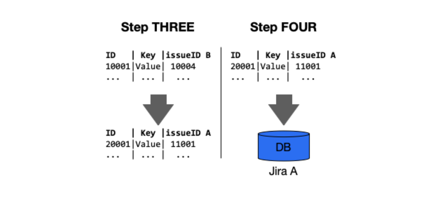 Step 3 and step 4 Jira merge blog post