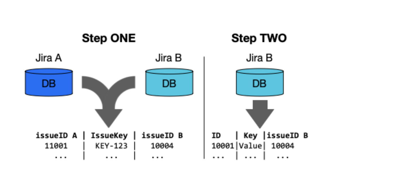 Step one and step two Jira merge blog post