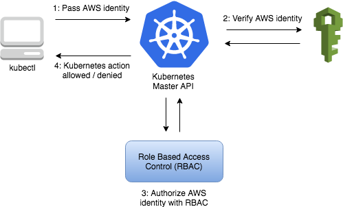 Managed Kubernetes Blog - authentication process