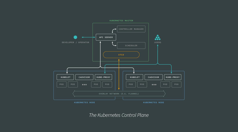 kubernetes-control-plane-dark