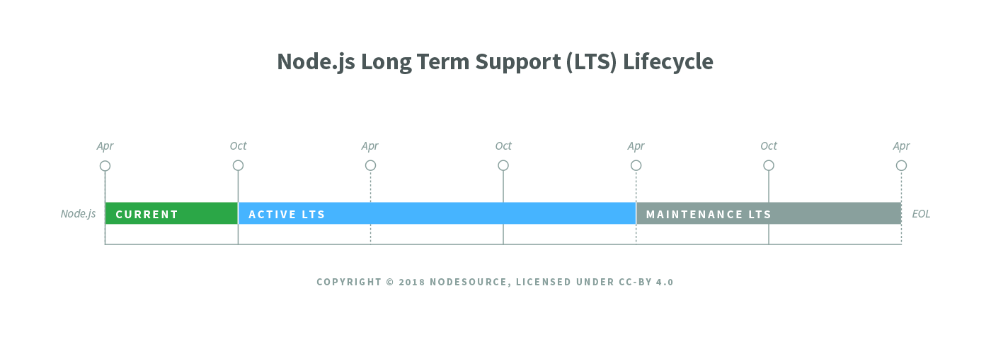 nodejs-lts-lifecycle preview