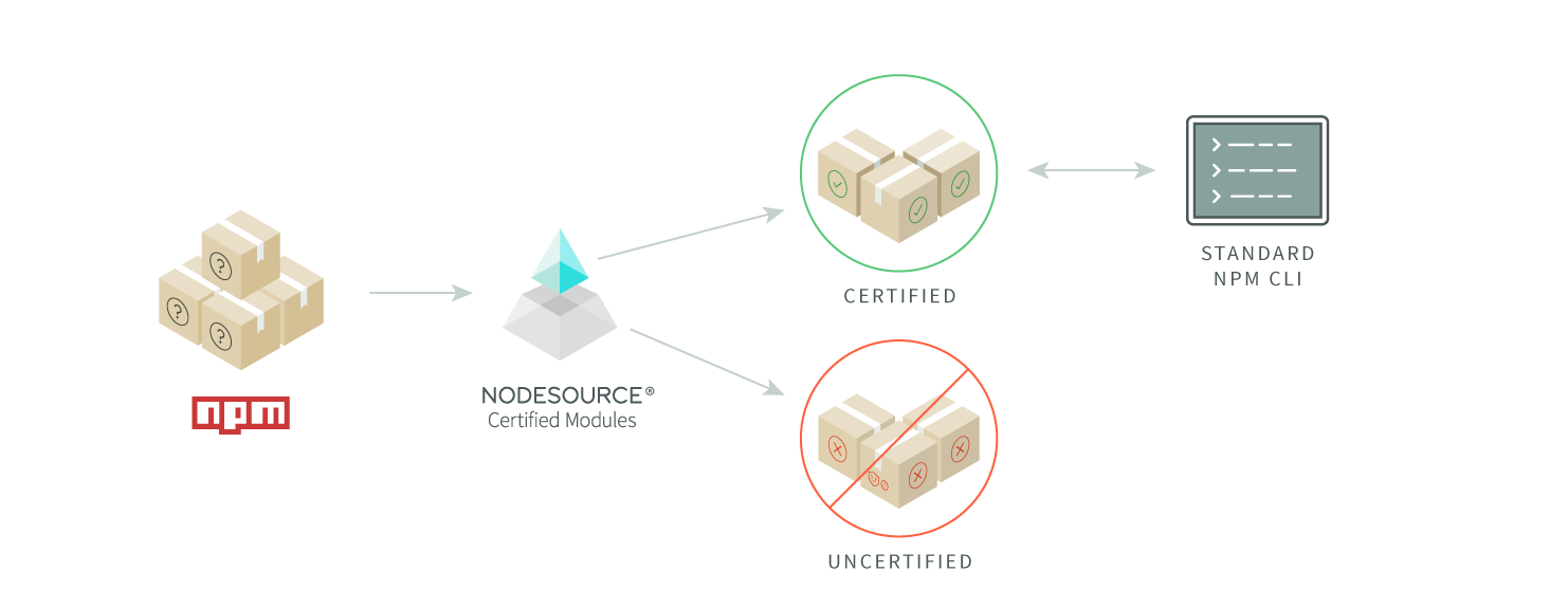Hello certified modules the future of trust in nodejs dependencies nodesource certified modules how we create a secure reliable and trusted npm registry xflitez Image collections