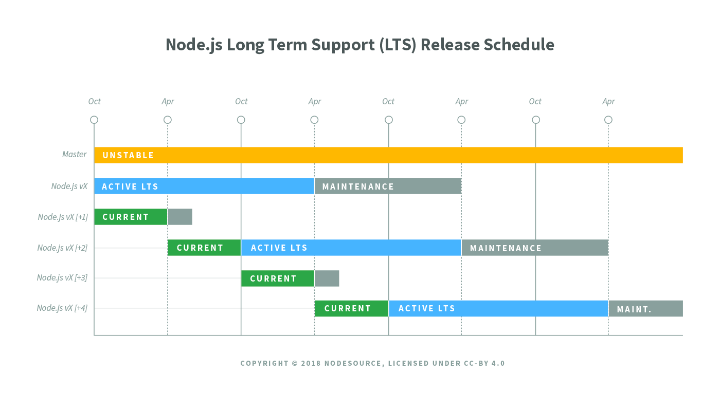 nodejs-lts-release-schedule preview