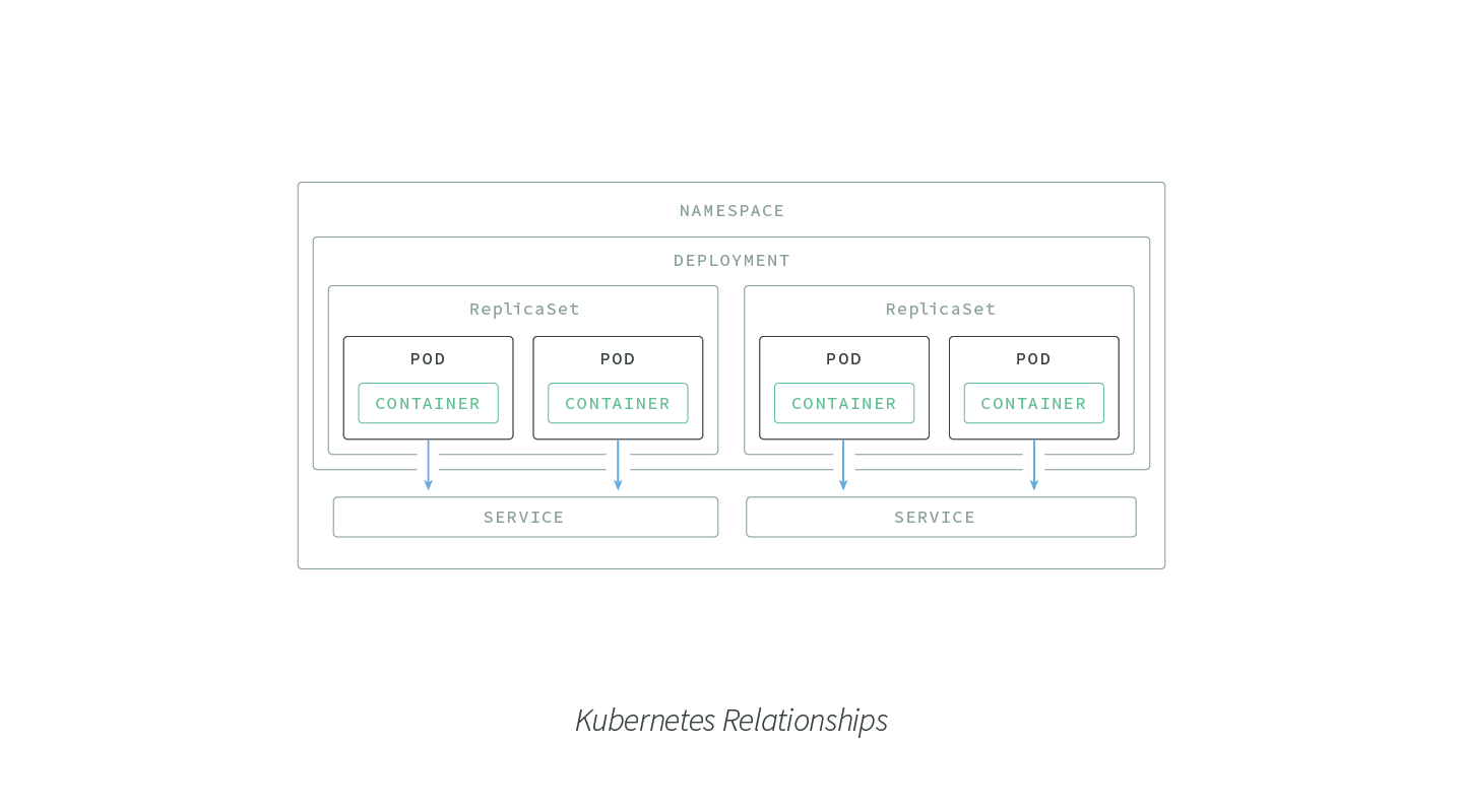 Kubernetes-Relationships