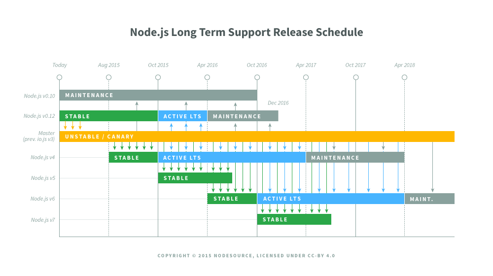 LTS Release Schedule