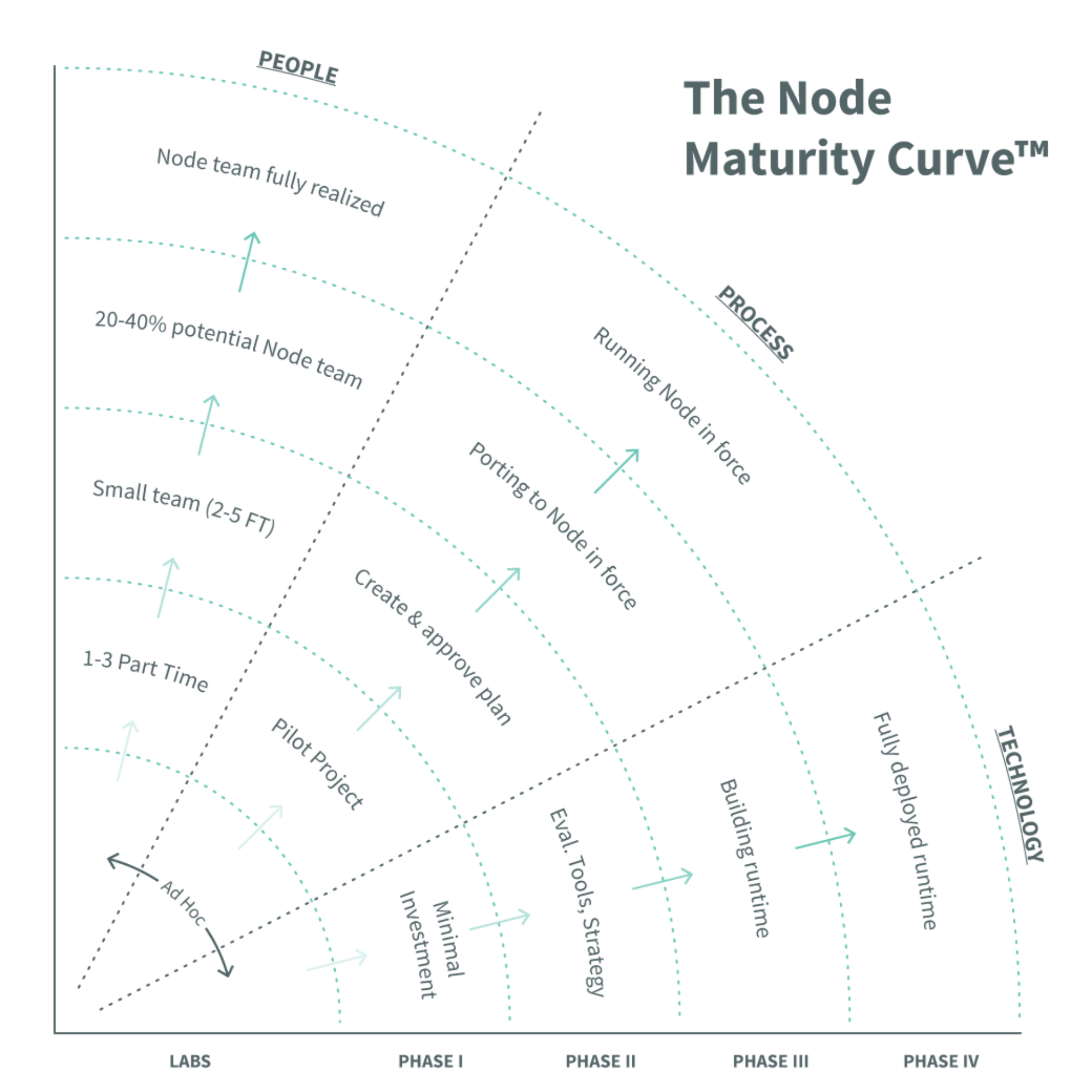 Node Maturity Curve
