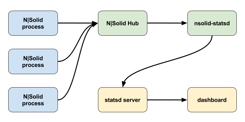 nsolid-statsd processing