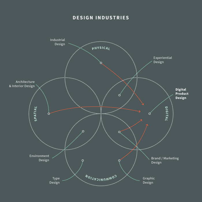 What Is Digital Product Design Nodesource