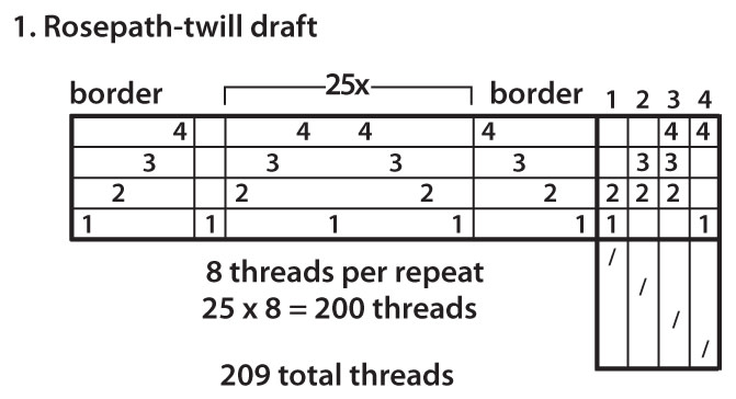 Enlarging Drafts Figure 1