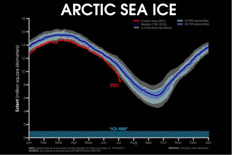 June 2021 chart of Arctic sea ice