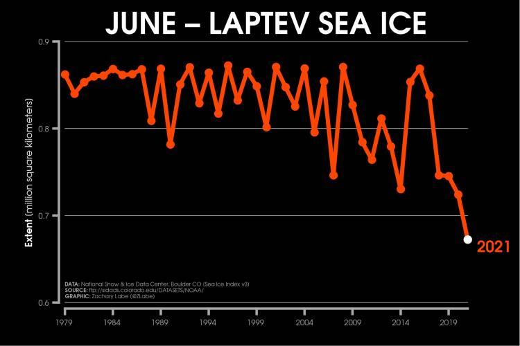 Chart of Laptev Sea, June 2021